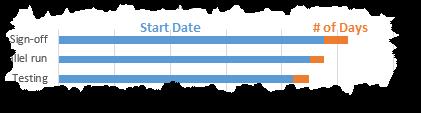 cach-tao-gantt-chart-excel-nang-cao-phan-4-06